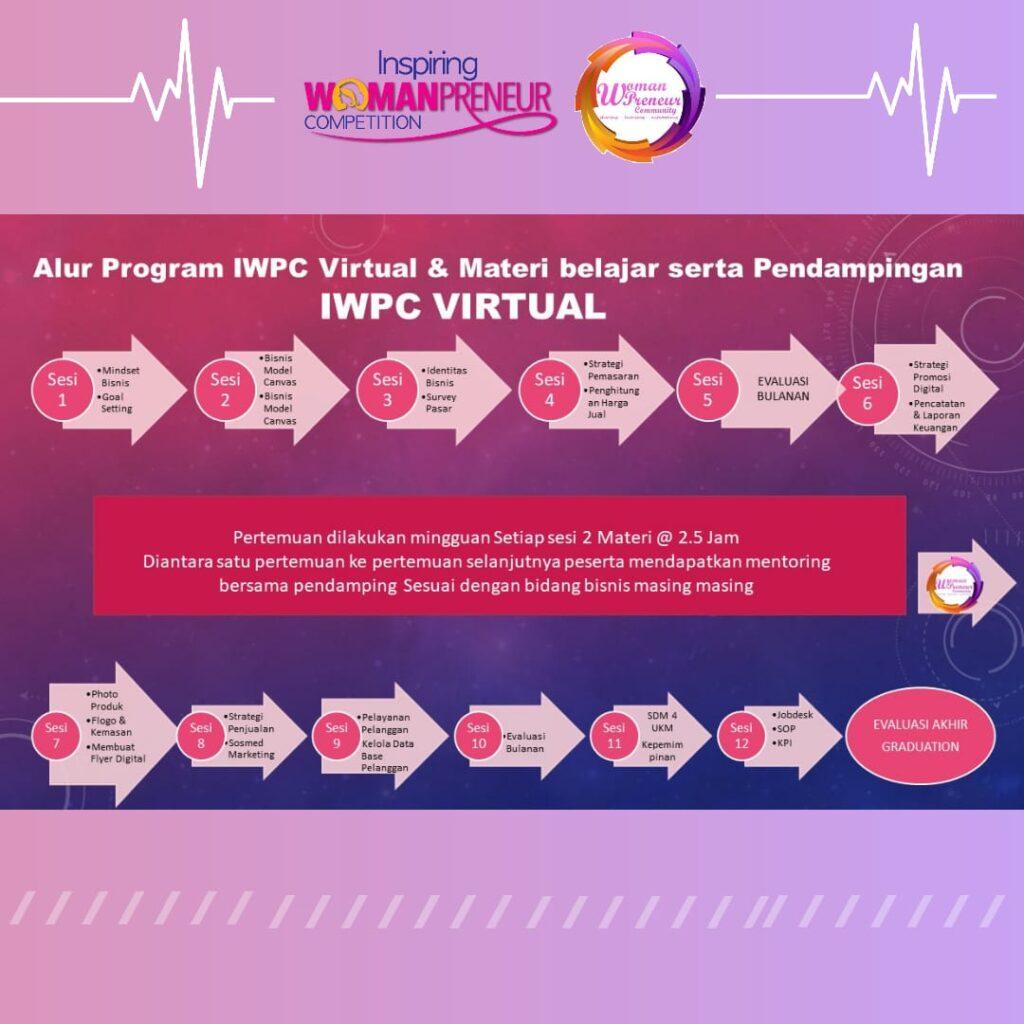 IWPC Virtual Learning Mentoring Bisnis mingguan yang dilakukan Intensif